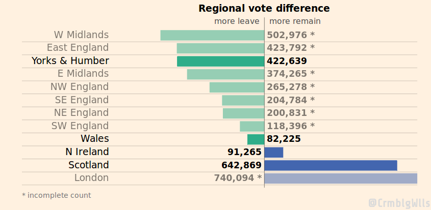Regional vote difference. Quelle: ft.com