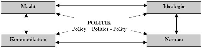 MINK-Schema: Ein topisches Schema zur Analyse politischer Wirklichkeit
